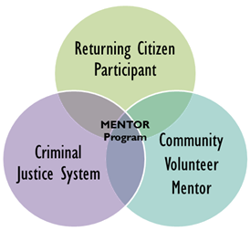 Mentor Diagram